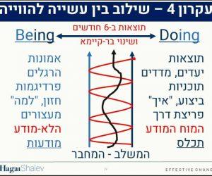 שילוב בין doing ל- being